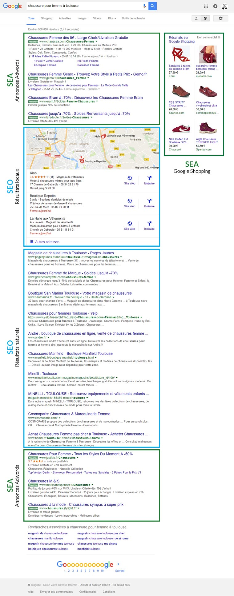 Résultats d'une recherche Google (SERP)